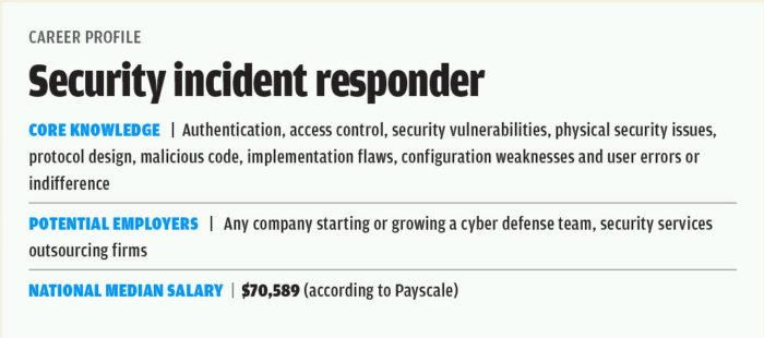 chart security incident responder
