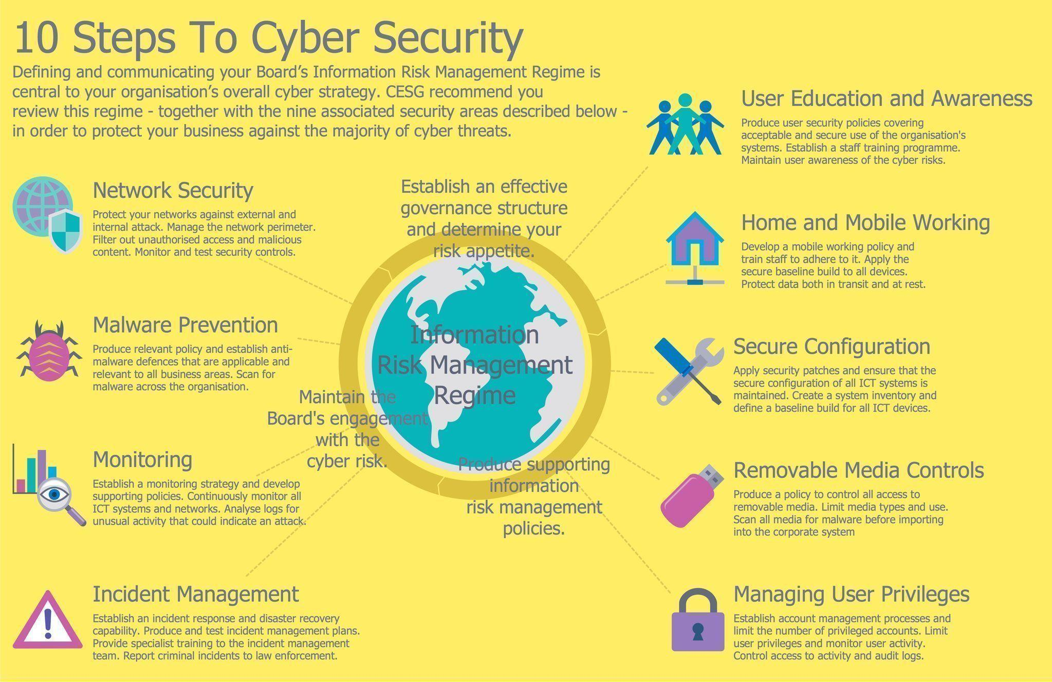 10 Steps To Cyber Security Cybersecurity Observatory