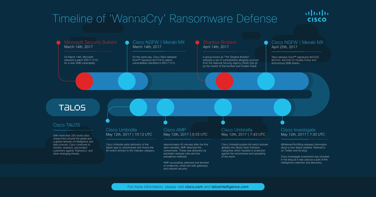 Timeline of WannaCry Ransomware Defense - Cybersecurity