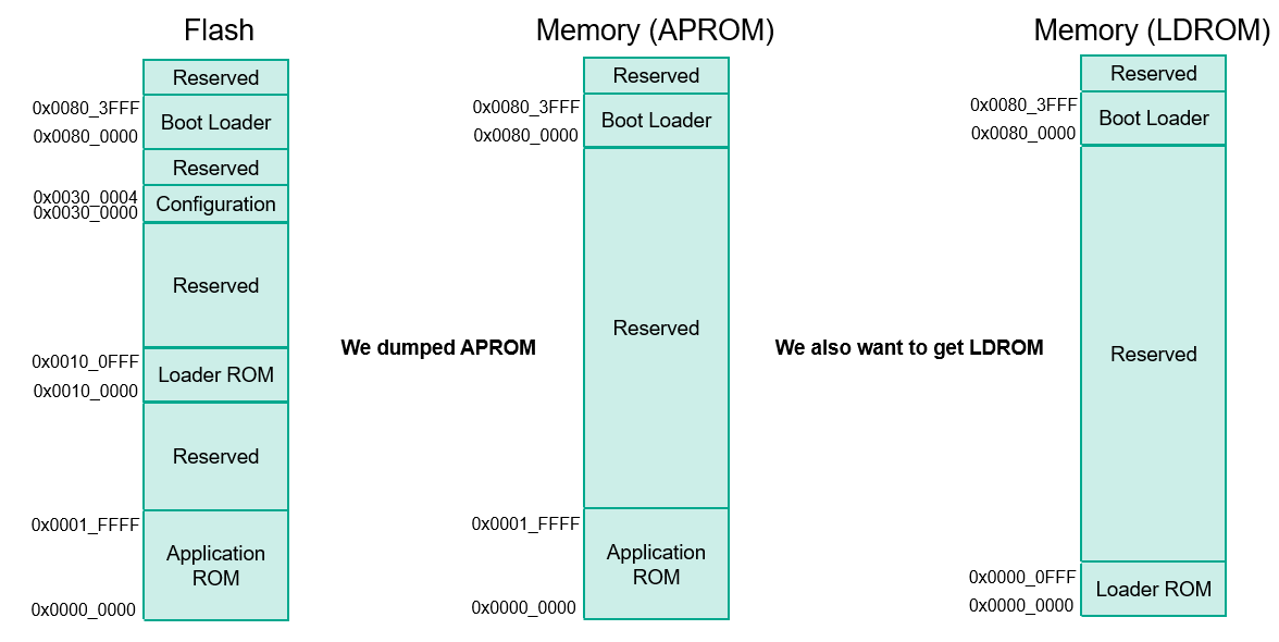 Hacking microcontroller firmware through a USB